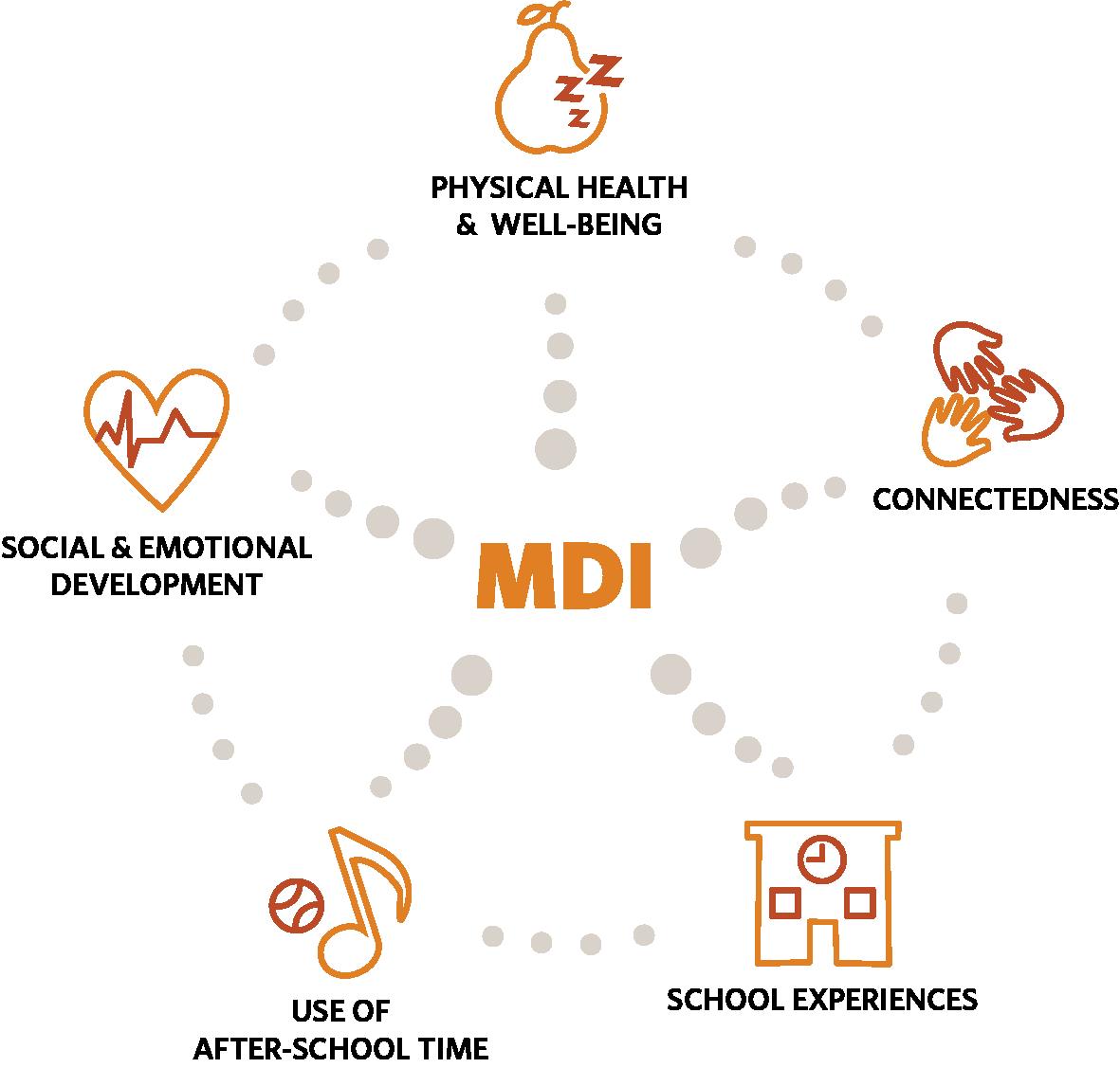 MDIDim-circle-20180109.png