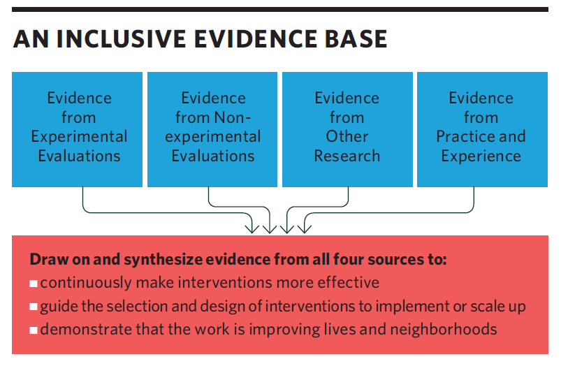Inclusive Evidence Base.png